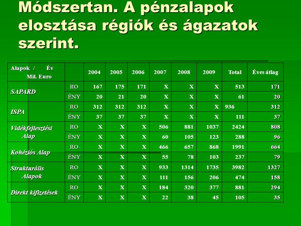 Módszertan. A pénzalapok elosztása régiók és ágazatok szerint. Alapok / Év Mil. Euro Mil. Euro 200420052006200720082009TotalÉves átlag SAPARD RO167175