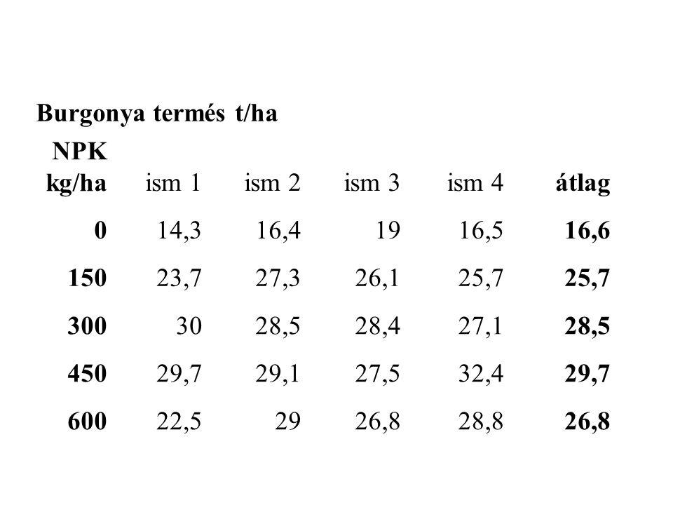 Burgonya termés t/ha NPK kg/ha ism 1 ism 2 ism 3 ism 4 átlag 014,316,41916,516,6 15023,727,326,125,7 3003028,528,427,128,5 45029,729,127,532,429,7 60022,52926,828,826,8