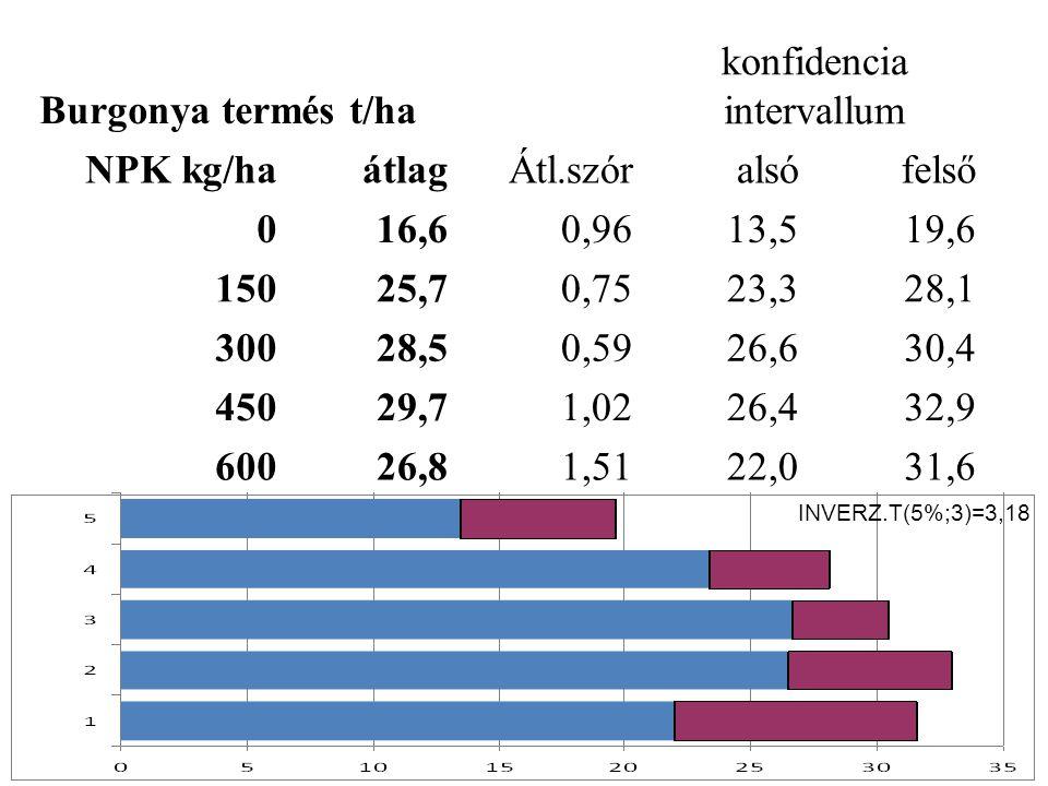 Burgonya termés t/ha konfidencia intervallum NPK kg/ha átlagÁtl.szóralsófelső 016,60,9613,519,6 15025,70,7523,328,1 30028,50,5926,630,4 45029,71,0226,432,9 60026,81,5122,031,6 INVERZ.T(5%;3)=3,18