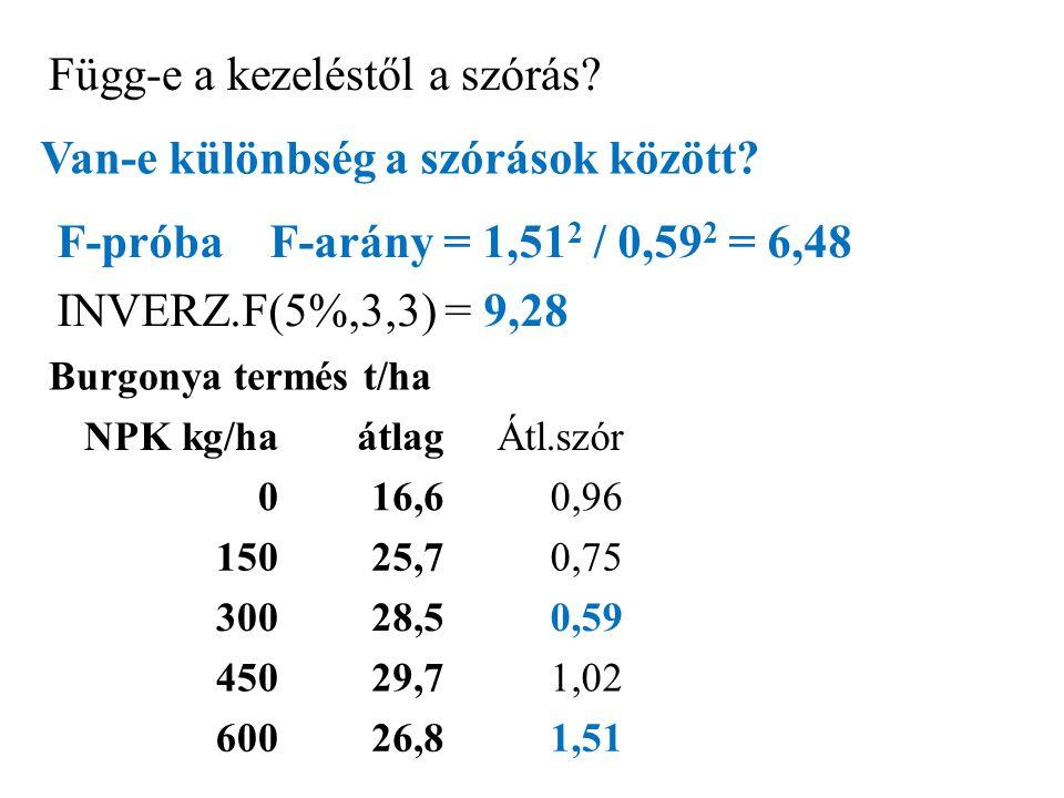 Burgonya termés t/ha NPK kg/ha átlagÁtl.szór 016,60,96 15025,70,75 30028,50,59 45029,71,02 60026,81,51 Függ-e a kezeléstől a szórás.