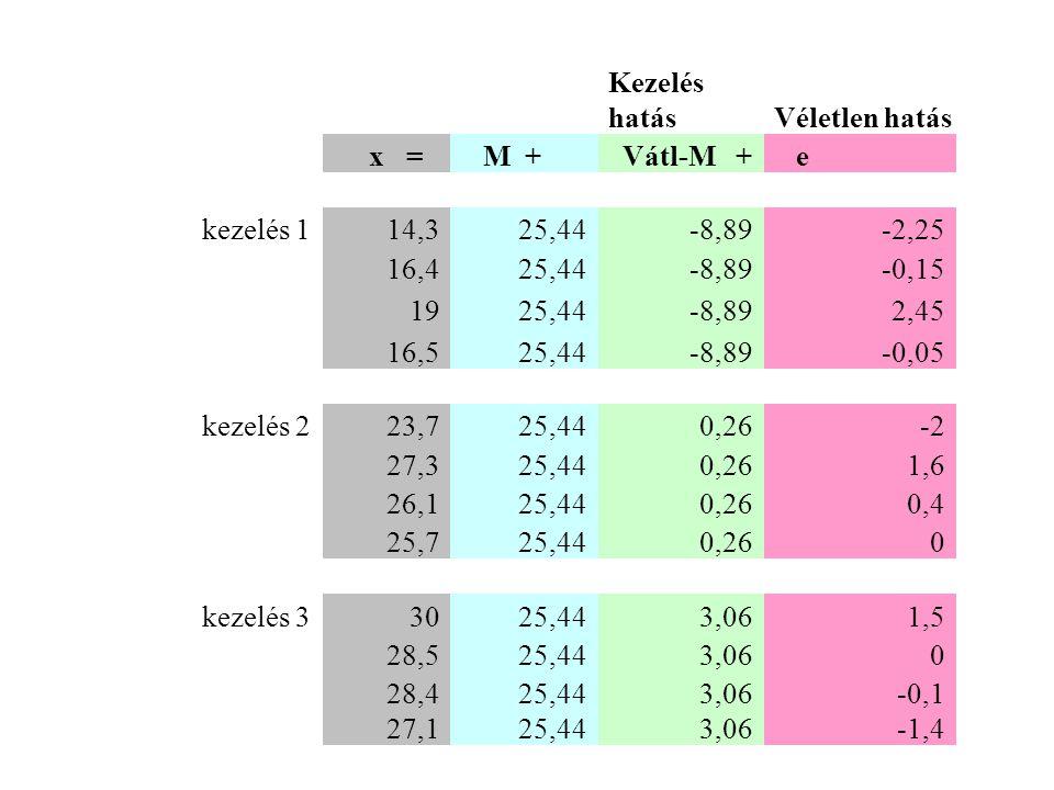 Kezelés hatásVéletlen hatás x = M + Vátl-M + e kezelés 114,325,44-8,89-2,25 16,425,44-8,89-0,15 1925,44-8,892,45 16,525,44-8,89-0,05 kezelés 223,725,440,26-2 27,325,440,261,6 26,125,440,260,4 25,725,440,260 kezelés 33025,443,061,5 28,525,443,060 28,425,443,06-0,1 27,125,443,06-1,4