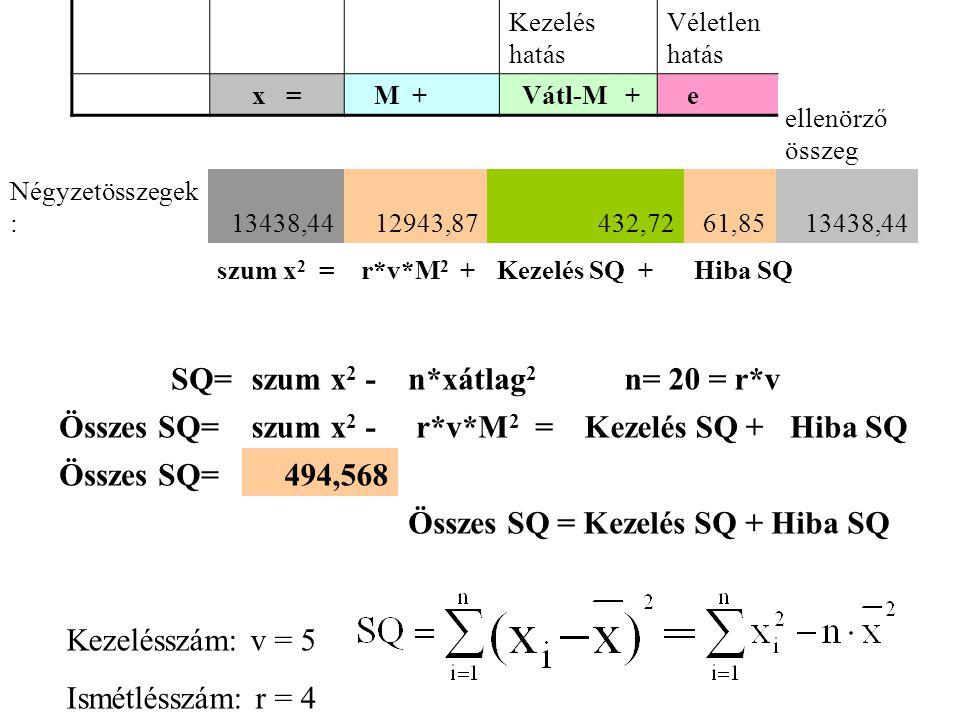 ellenörző összeg Négyzetösszegek :13438,4412943,87432,7261,8513438,44 szum x 2 = r*v*M 2 +Kezelés SQ +Hiba SQ Kezelés hatás Véletlen hatás x = M + Vátl-M + e SQ=szum x 2 -n*xátlag 2 n= 20 = r*v Összes SQ=szum x 2 - r*v*M 2 =Kezelés SQ +Hiba SQ Összes SQ=494,568 Összes SQ = Kezelés SQ + Hiba SQ Kezelésszám: v = 5 Ismétlésszám: r = 4