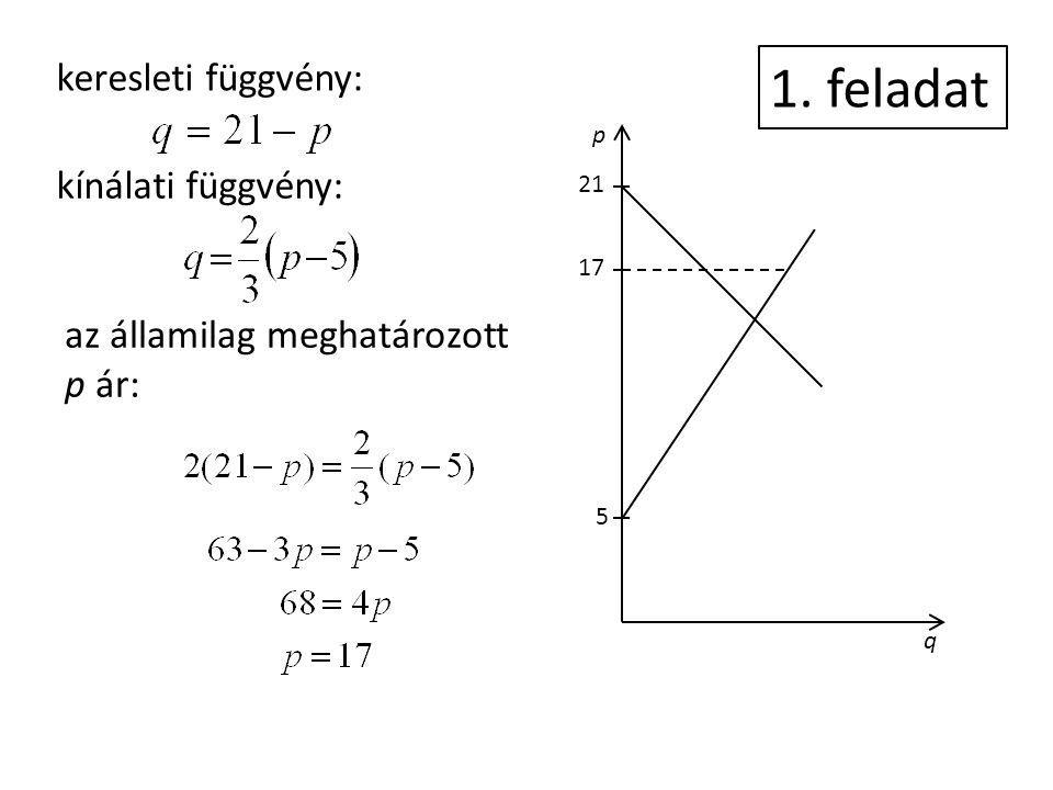 p q 5 17 21 keresleti függvény: kínálati függvény: az államilag meghatározott p ár: 1. feladat