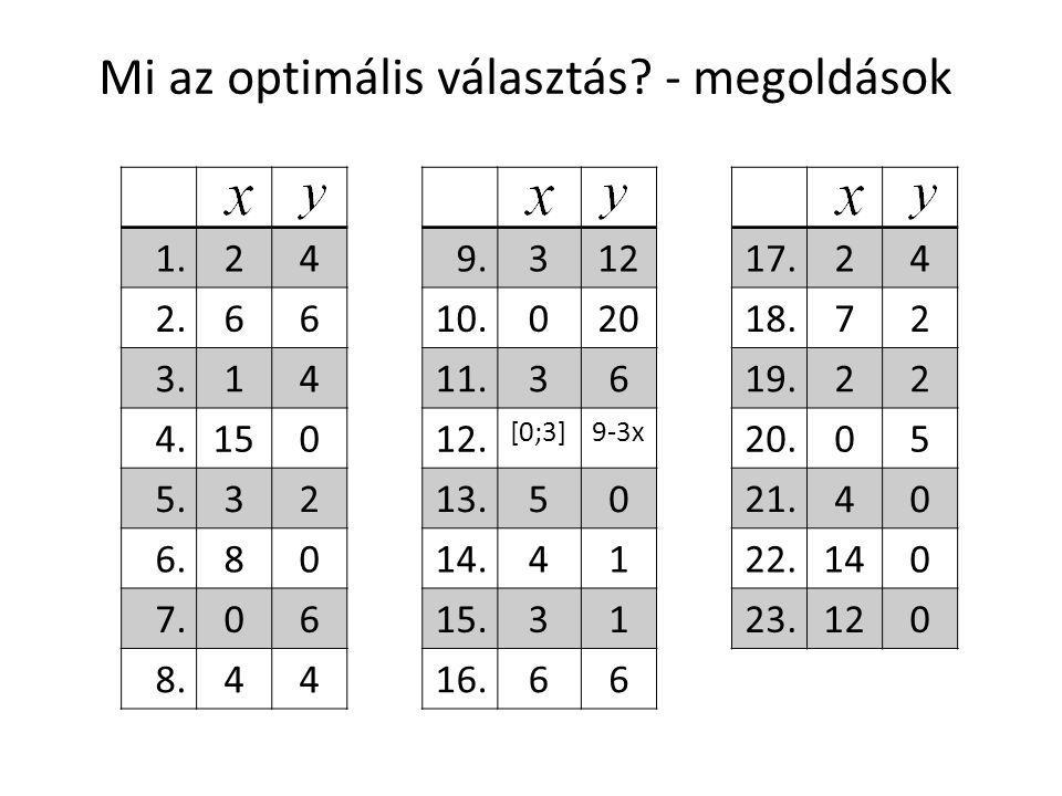 Mi az optimális választás? - megoldások 1.24 2.66 3.14 4.150 5.32 6.80 7.06 8.44 9.312 10.020 11.36 12. [0;3]9-3x 13.50 14.41 15.31 16.66 17.24 18.72