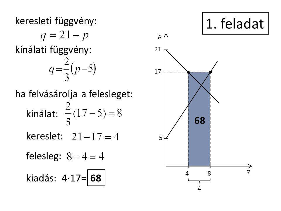 p q 5 17 21 48 keresleti függvény: kínálati függvény: 1. feladat ha felvásárolja a felesleget: kínálat: kereslet: felesleg: kiadás: 4·17= 68 4