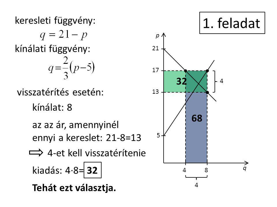 p q 5 13 17 21 4 48 keresleti függvény: kínálati függvény: 1. feladat 68 32 4 visszatérítés esetén: kínálat: 8 az az ár, amennyinél ennyi a kereslet:
