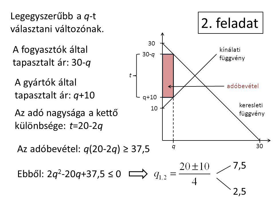 2. feladat kínálati függvény keresleti függvény 30 30-q q+10 10 q30 adóbevétel t Legegyszerűbb a q-t választani változónak. A fogyasztók által tapaszt