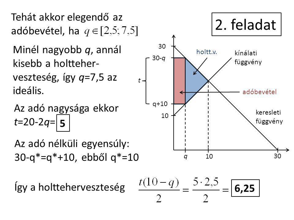 2. feladat kínálati függvény keresleti függvény 30 30-q q+10 10 q 30 holtt.v. adóbevétel t Tehát akkor elegendő az adóbevétel, ha Minél nagyobb q, ann