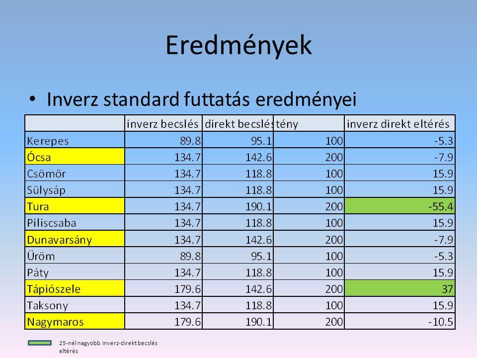 Eredmények Inverz standard futtatás eredményei 25-nél nagyobb inverz-direkt becslés eltérés