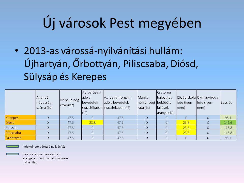 Új városok Pest megyében 2013-as várossá-nyilvánítási hullám: Újhartyán, Őrbottyán, Piliscsaba, Diósd, Sülysáp és Kerepes indokolható várossá-nyilvání