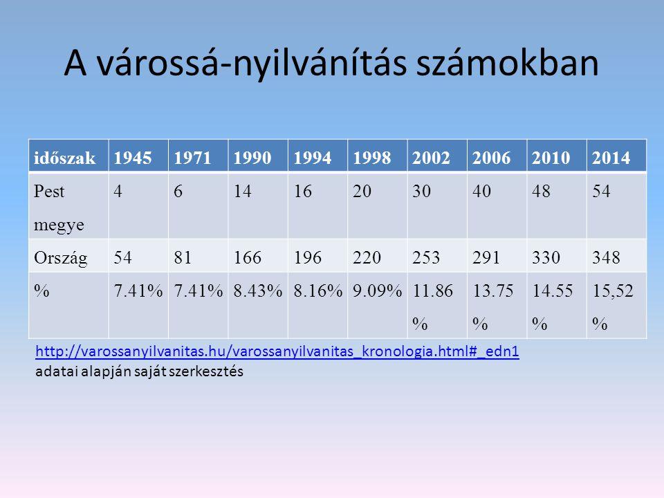 A várossá-nyilvánítás számokban időszak194519711990199419982002200620102014 Pest megye 4614162030404854 Ország5481166196220253291330348 %7.41% 8.43%8.