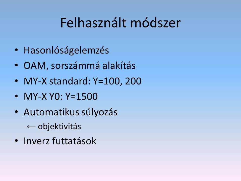 Felhasznált módszer Hasonlóságelemzés OAM, sorszámmá alakítás MY-X standard: Y=100, 200 MY-X Y0: Y=1500 Automatikus súlyozás ← objektivitás Inverz fut