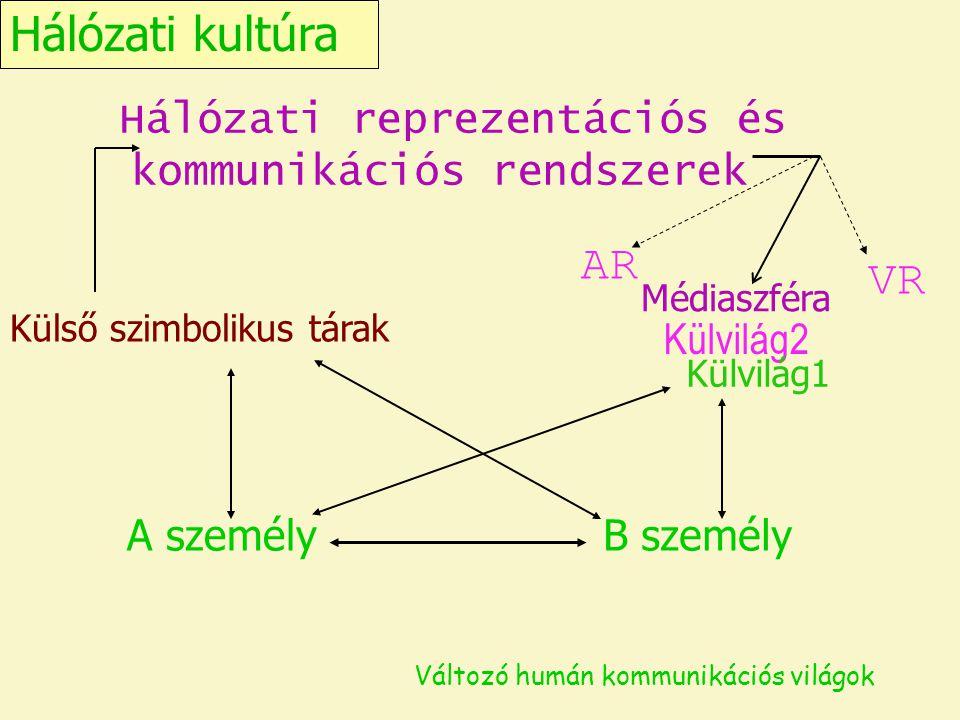 Hálózati kultúra Változó humán kommunikációs világok A személyB személy Külvilág2 Külső szimbolikus tárak Hálózati reprezentációs és kommunikációs ren