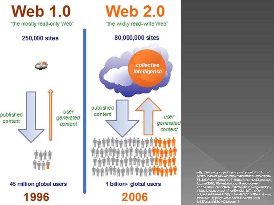 AWeb 2.0 története: 1999.- blogok megjelenés 2001.