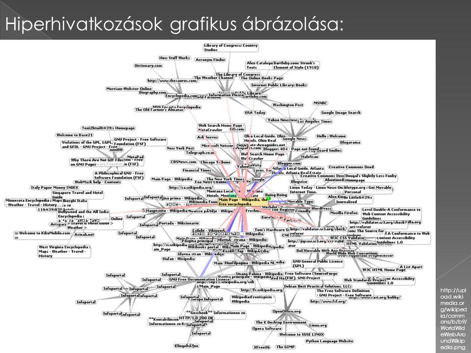 Hiperhivatkozások grafikus ábrázolása: http://upl oad.wiki media.or g/wikiped ia/comm ons/b/b9/ WorldWid eWebAro undWikip edia.png
