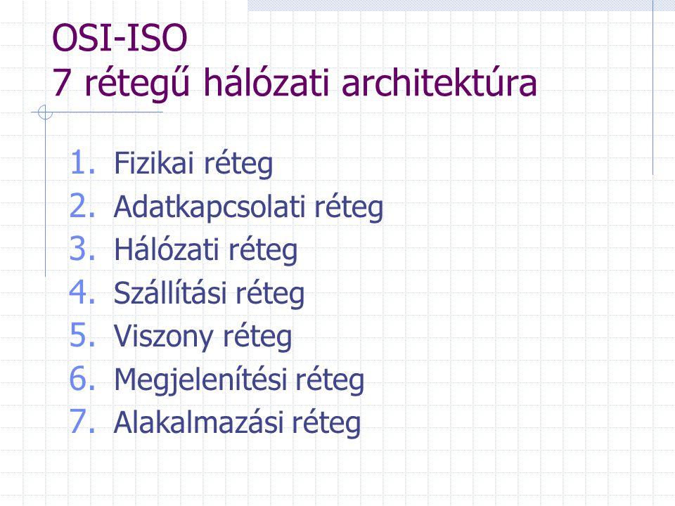 OSI-ISO 7 rétegű hálózati architektúra 1. Fizikai réteg 2. Adatkapcsolati réteg 3. Hálózati réteg 4. Szállítási réteg 5. Viszony réteg 6. Megjelenítés