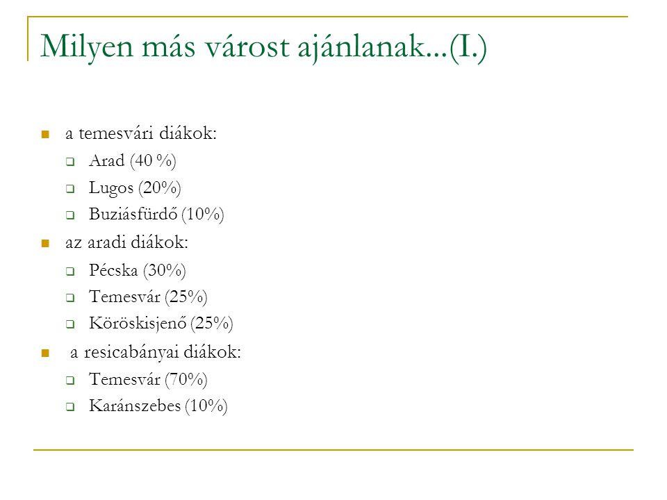 Milyen más várost ajánlanak...(I.) a temesvári diákok:  Arad (40 %)  Lugos (20%)  Buziásfürdő (10%) az aradi diákok:  Pécska (30%)  Temesvár (25%)  Köröskisjenő (25%) a resicabányai diákok:  Temesvár (70%)  Karánszebes (10%)