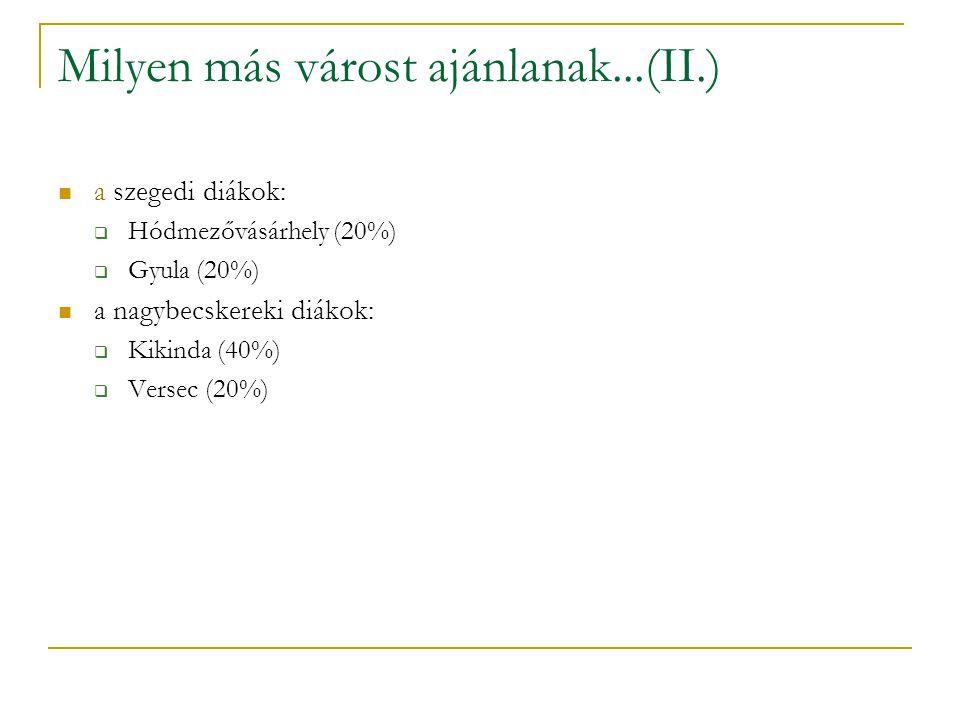 Milyen más várost ajánlanak...(II.) a szegedi diákok:  Hódmezővásárhely (20%)  Gyula (20%) a nagybecskereki diákok:  Kikinda (40%)  Versec (20%)
