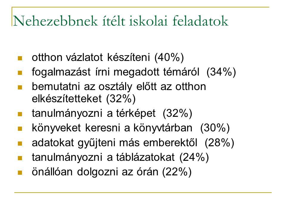 Nehezebbnek ítélt iskolai feladatok otthon vázlatot készíteni (40%) fogalmazást írni megadott témáról (34%) bemutatni az osztály előtt az otthon elkészítetteket (32%) tanulmányozni a térképet (32%) könyveket keresni a könyvtárban (30%) adatokat gyűjteni más emberektől (28%) tanulmányozni a táblázatokat (24%) önállóan dolgozni az órán (22%)