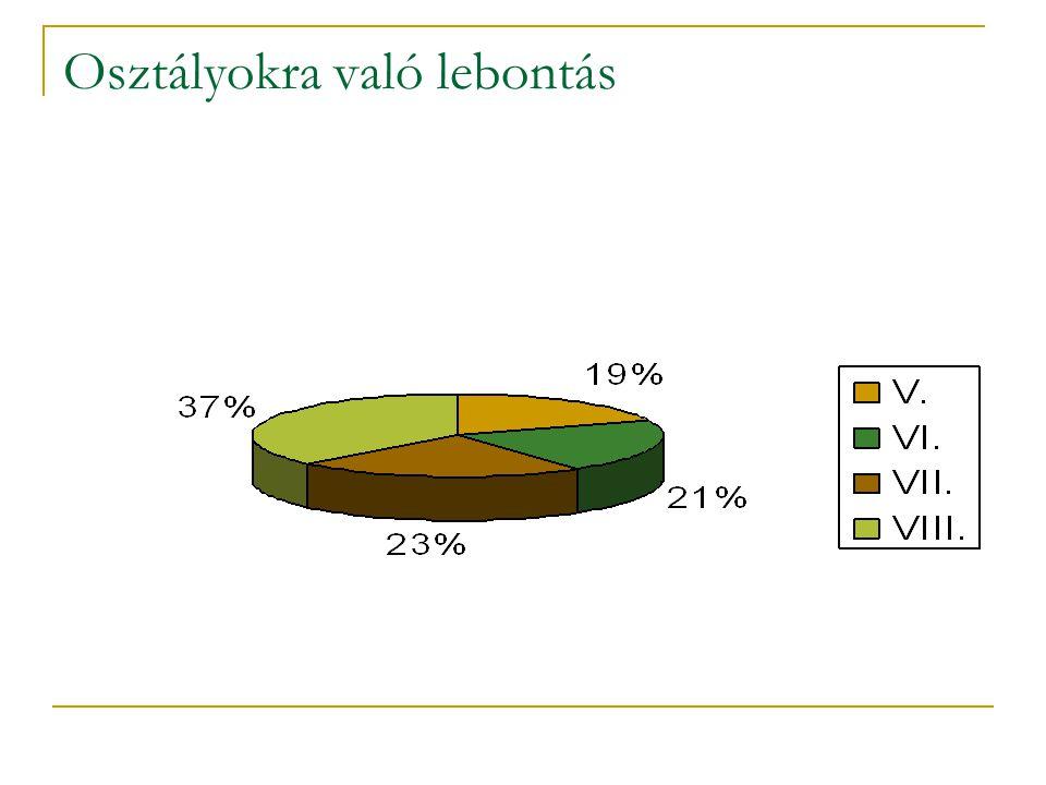 A diákok kedvenc helyei (II.) Szeged(en) :  vízpart  parkok Nagybecskereken  üzletek  parkok