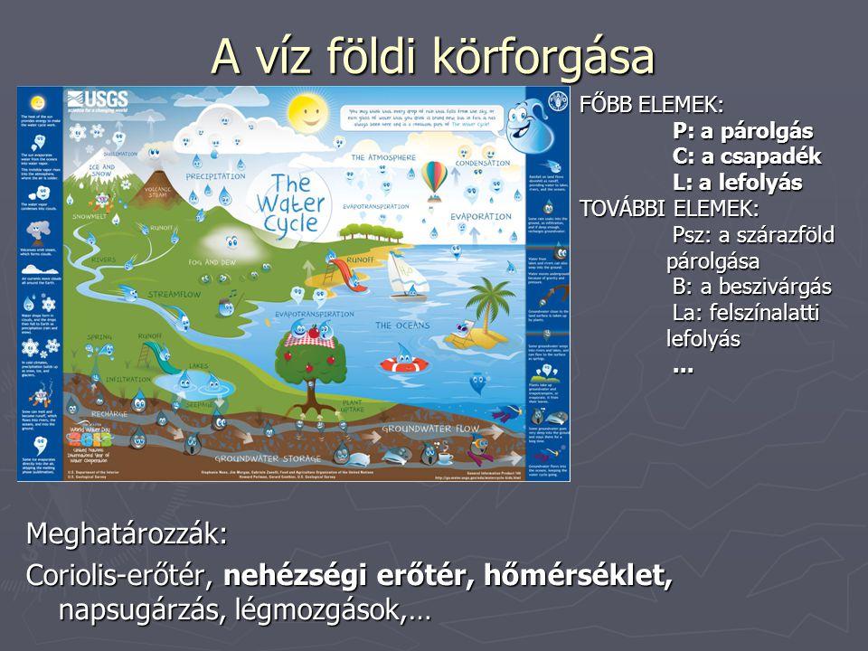 A víz földi körforgása Meghatározzák: Coriolis-erőtér, nehézségi erőtér, hőmérséklet, napsugárzás, légmozgások,… FŐBB ELEMEK: P: a párolgás P: a párol