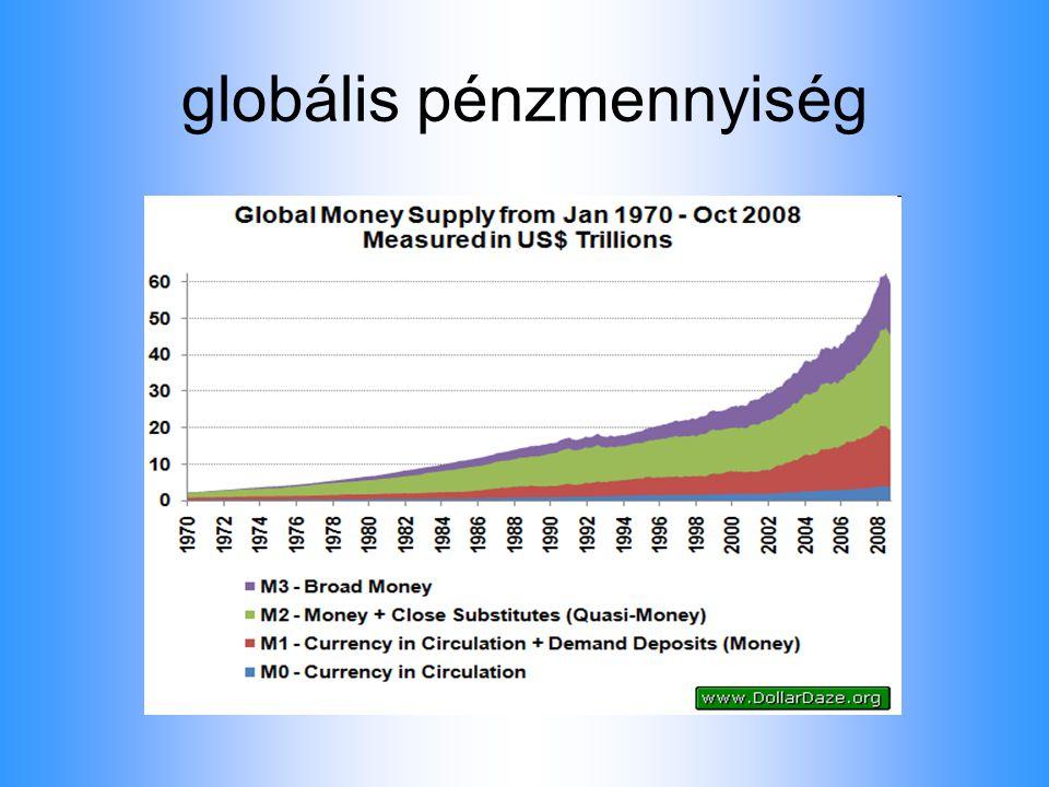 Meadows et al. (2005): Limits to Growth A növekedés határai