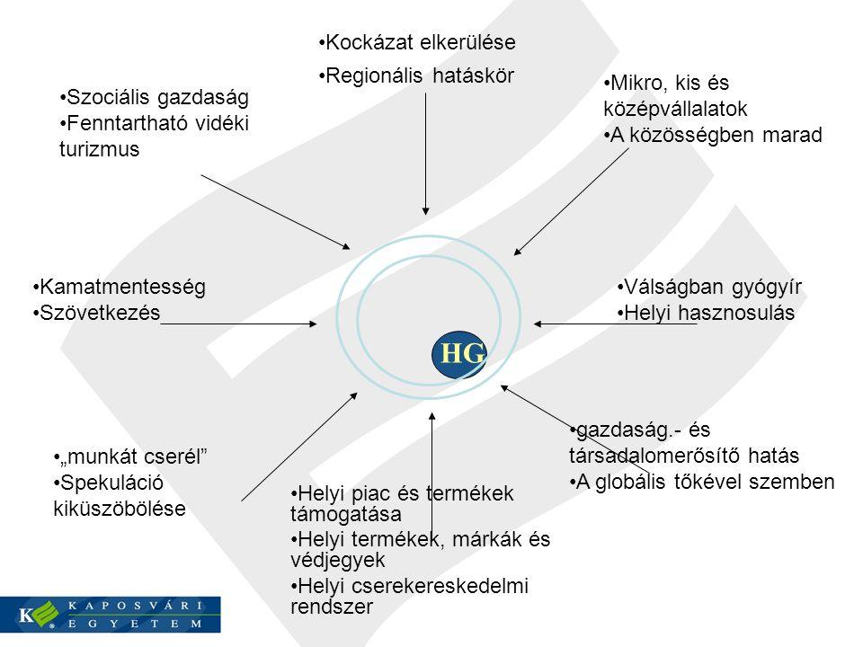 """HG Kockázat elkerülése Regionális hatáskör Helyi piac és termékek támogatása Helyi termékek, márkák és védjegyek Helyi cserekereskedelmi rendszer Kamatmentesség Szövetkezés Válságban gyógyír Helyi hasznosulás Szociális gazdaság Fenntartható vidéki turizmus Mikro, kis és középvállalatok A közösségben marad """"munkát cserél Spekuláció kiküszöbölése gazdaság.- és társadalomerősítő hatás A globális tőkével szemben"""