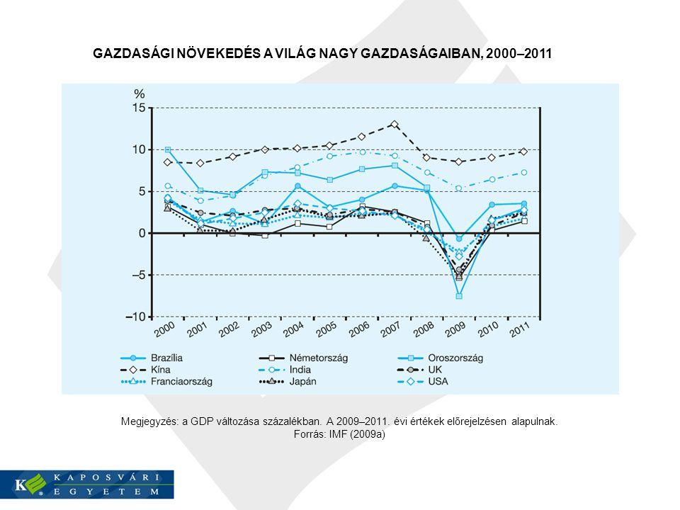GAZDASÁGI NÖVEKEDÉS A VILÁG NAGY GAZDASÁGAIBAN, 2000–2011 Megjegyzés: a GDP változása százalékban.