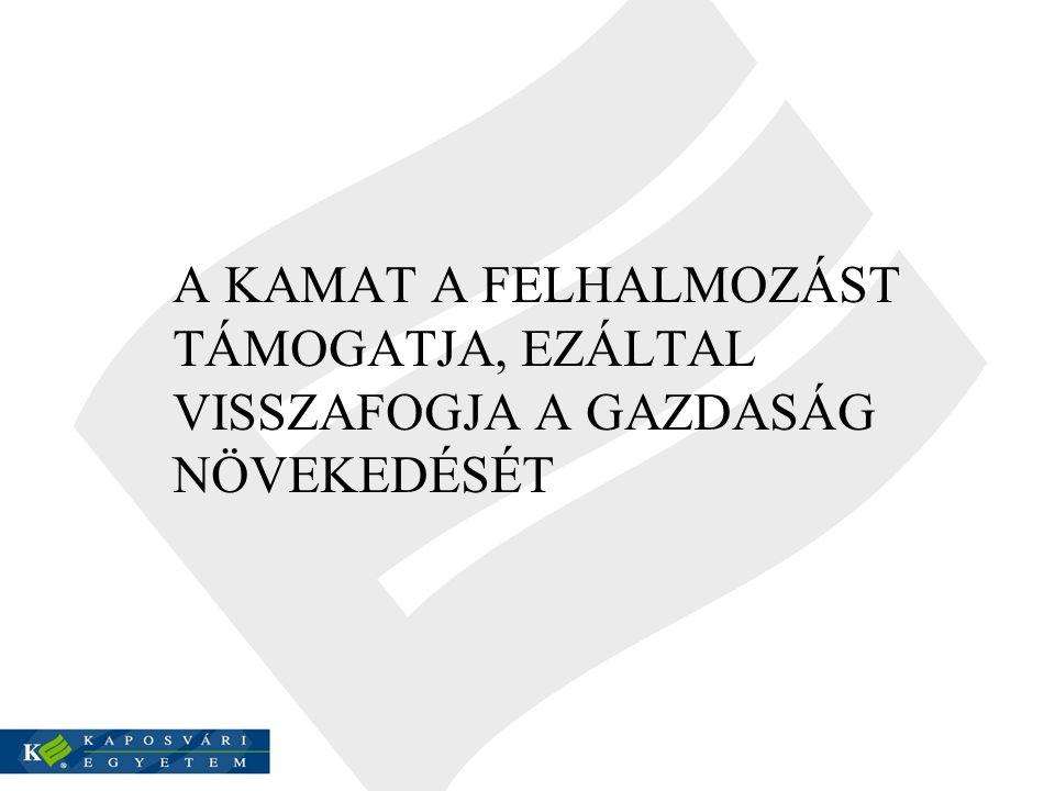 A KAMAT A FELHALMOZÁST TÁMOGATJA, EZÁLTAL VISSZAFOGJA A GAZDASÁG NÖVEKEDÉSÉT