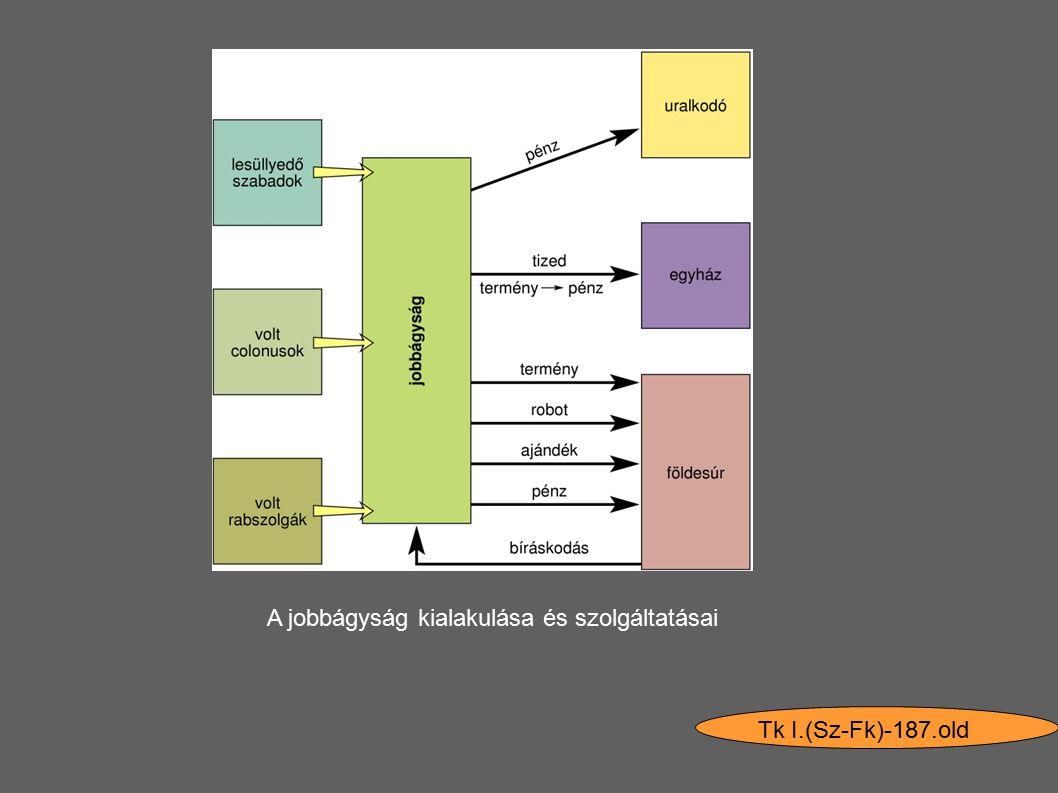 Tk I.(Sz-Fk)-187.old A jobbágyság kialakulása és szolgáltatásai