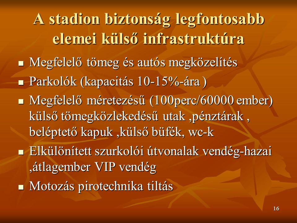 16 A stadion biztonság legfontosabb elemei külső infrastruktúra Megfelelő tömeg és autós megközelítés Megfelelő tömeg és autós megközelítés Parkolók (kapacitás 10-15%-ára ) Parkolók (kapacitás 10-15%-ára ) Megfelelő méretezésű (100perc/60000 ember) külső tömegközlekedésű utak,pénztárak, beléptető kapuk,külső büfék, wc-k Megfelelő méretezésű (100perc/60000 ember) külső tömegközlekedésű utak,pénztárak, beléptető kapuk,külső büfék, wc-k Elkülönített szurkolói útvonalak vendég-hazai,átlagember VIP vendég Elkülönített szurkolói útvonalak vendég-hazai,átlagember VIP vendég Motozás pirotechnika tiltás Motozás pirotechnika tiltás