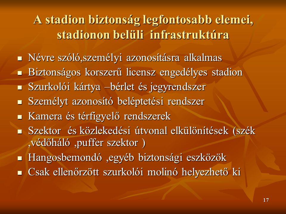 17 A stadion biztonság legfontosabb elemei, stadionon belüli infrastruktúra Névre szóló,személyi azonosításra alkalmas Névre szóló,személyi azonosításra alkalmas Biztonságos korszerű licensz engedélyes stadion Biztonságos korszerű licensz engedélyes stadion Szurkolói kártya –bérlet és jegyrendszer Szurkolói kártya –bérlet és jegyrendszer Személyt azonosító beléptetési rendszer Személyt azonosító beléptetési rendszer Kamera és térfigyelő rendszerek Kamera és térfigyelő rendszerek Szektor és közlekedési útvonal elkülönítések (szék,védőháló,puffer szektor ) Szektor és közlekedési útvonal elkülönítések (szék,védőháló,puffer szektor ) Hangosbemondó,egyéb biztonsági eszközök Hangosbemondó,egyéb biztonsági eszközök Csak ellenőrzött szurkolói molinó helyezhető ki Csak ellenőrzött szurkolói molinó helyezhető ki