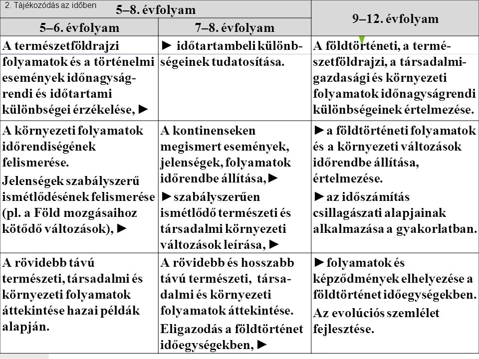 5–8. évfolyam 9–12. évfolyam 5–6. évfolyam7–8.