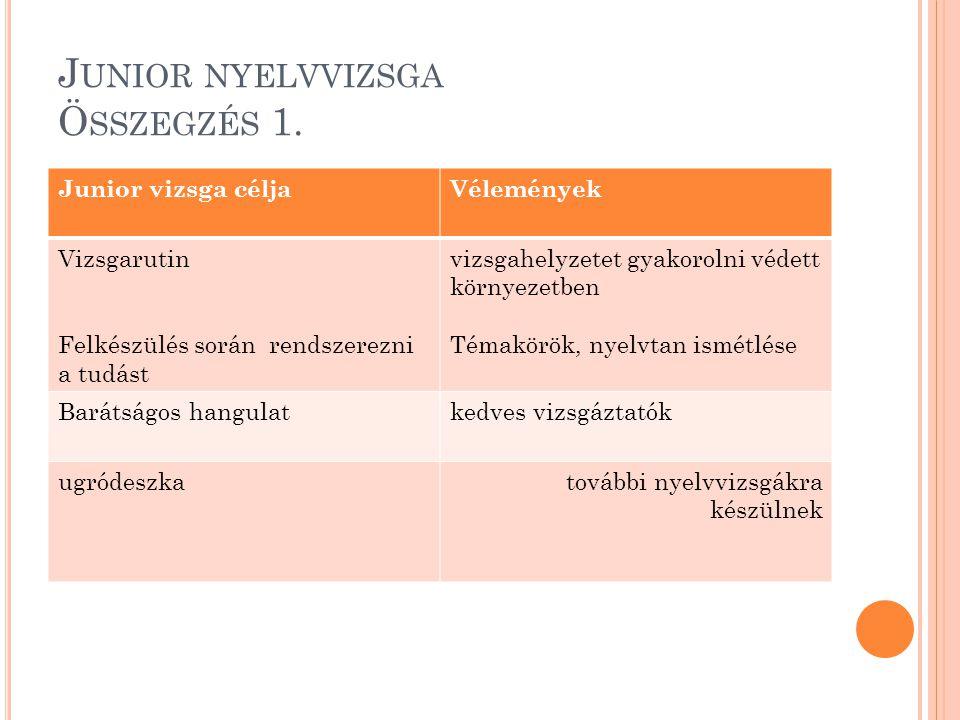 J UNIOR NYELVVIZSGA Ö SSZEGZÉS 1. Junior vizsga céljaVélemények Vizsgarutin Felkészülés során rendszerezni a tudást vizsgahelyzetet gyakorolni védett