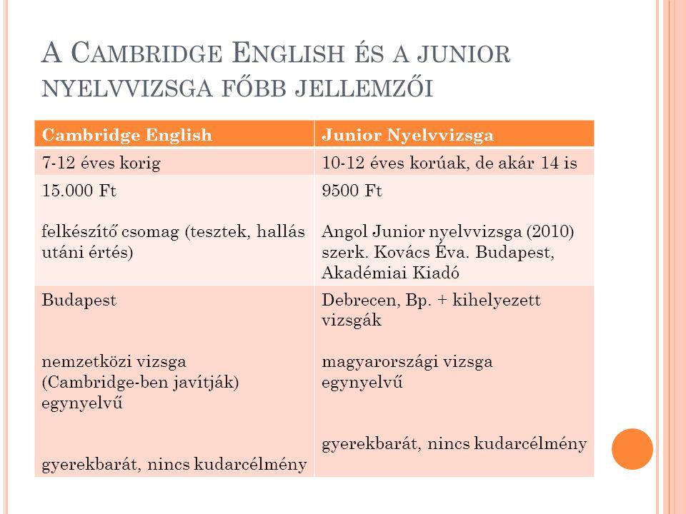 A C AMBRIDGE E NGLISH ÉS A JUNIOR NYELVVIZSGA FŐBB JELLEMZŐI Cambridge EnglishJunior Nyelvvizsga 7-12 éves korig10-12 éves korúak, de akár 14 is 15.00