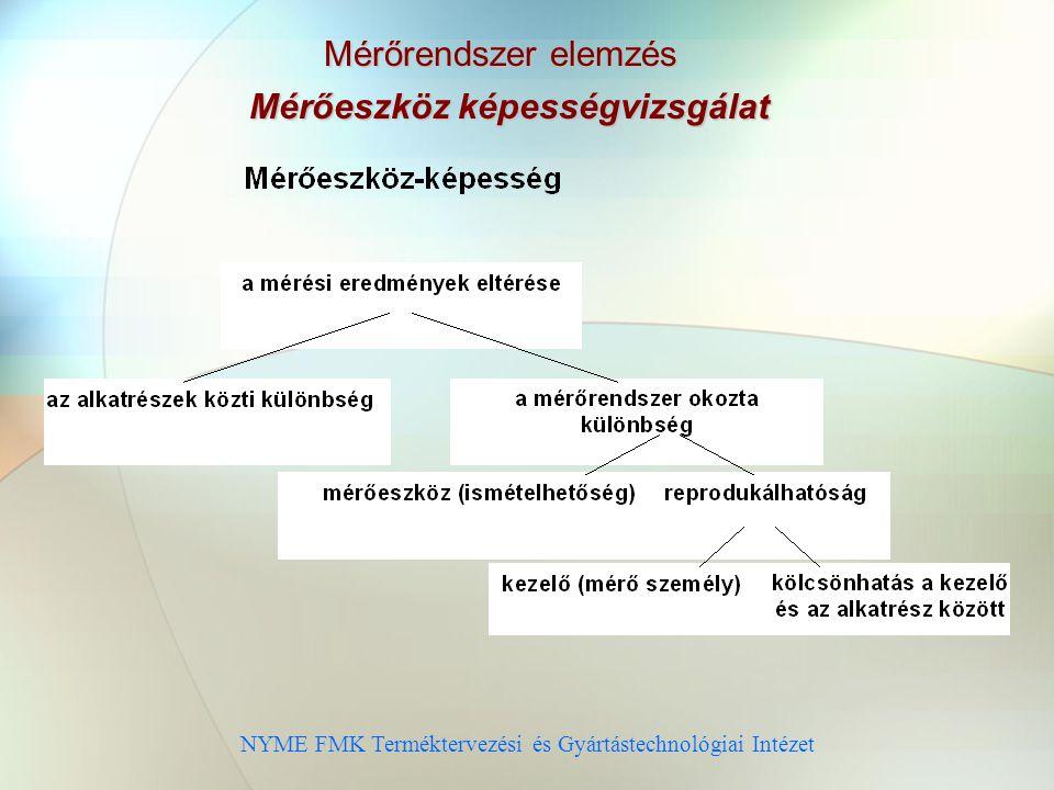 NYME FMK Terméktervezési és Gyártástechnológiai Intézet Mérőrendszer elemzés Mérőeszköz képességvizsgálat