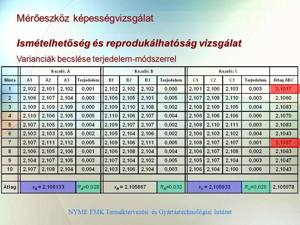 NYME FMK Terméktervezési és Gyártástechnológiai Intézet Ismételhetőség és reprodukálhatóság vizsgálat Varianciák becslése terjedelem-módszerrel Mérőeszköz képességvizsgálat
