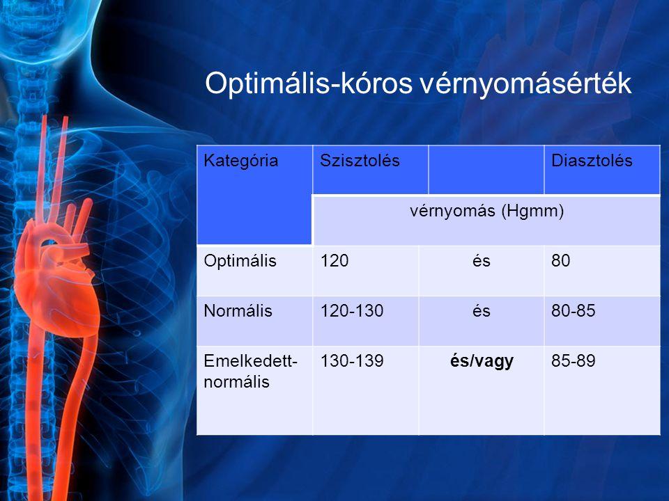 Optimális-kóros vérnyomásérték KategóriaSzisztolésDiasztolés vérnyomás (Hgmm) Optimális120és80 Normális120-130és80-85 Emelkedett- normális 130-139és/v