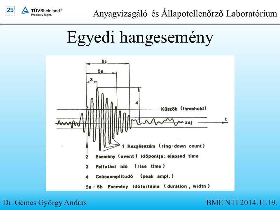 Egyedi hangesemény Dr. Gémes György András Anyagvizsgáló és Állapotellenőrző Laboratórium BME NTI 2014.11.19.