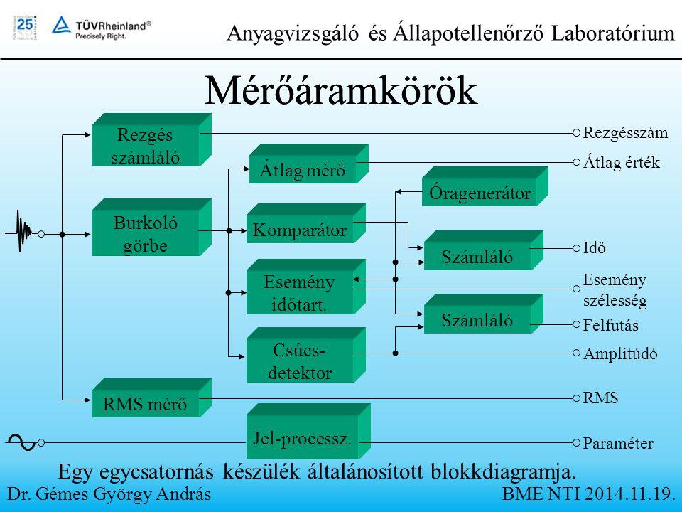 Mérőáramkörök Egy egycsatornás készülék általánosított blokkdiagramja. Dr. Gémes György András Anyagvizsgáló és Állapotellenőrző Laboratórium Rezgés s