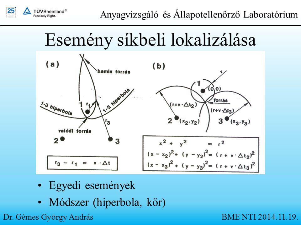 Esemény síkbeli lokalizálása Egyedi események Módszer (hiperbola, kör) Dr. Gémes György András Anyagvizsgáló és Állapotellenőrző Laboratórium BME NTI