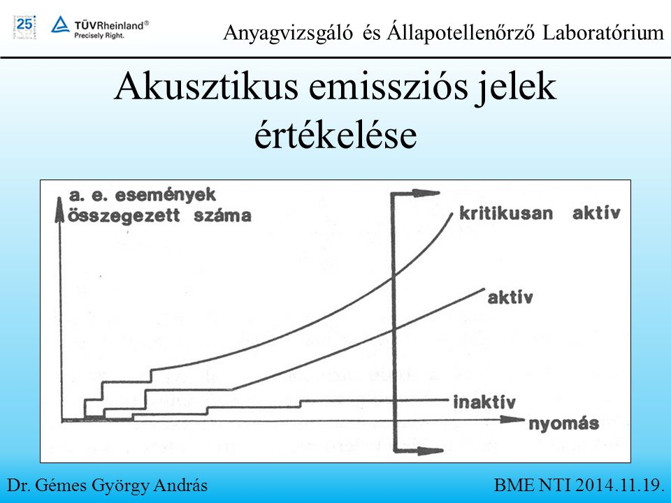 Dr. Gémes György András Anyagvizsgáló és Állapotellenőrző Laboratórium Akusztikus emissziós jelek értékelése BME NTI 2014.11.19.