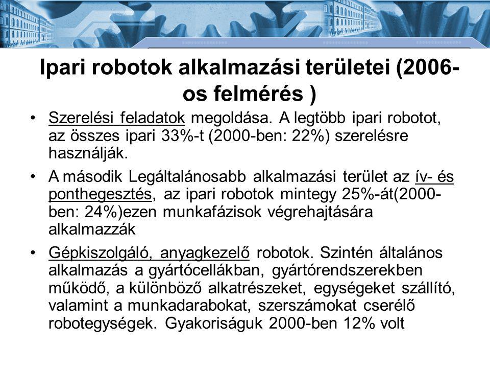 Ipari robotok alkalmazási területei (2006- os felmérés ) Szerelési feladatok megoldása.