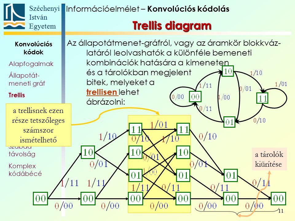 Széchenyi István Egyetem 11 Konvolúciós kódok Alapfogalmak Állapotát- meneti gráf Trellis Polinom- reprezentáció Katasztrofális kódoló Szabad távolság