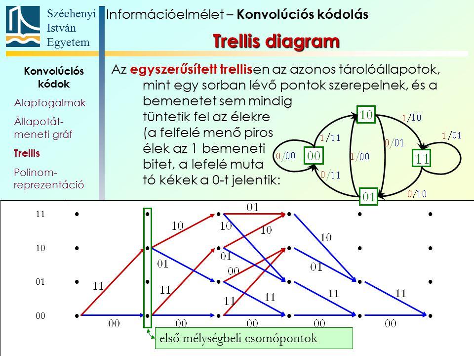 Széchenyi István Egyetem 12 Konvolúciós kódok Alapfogalmak Állapotát- meneti gráf Trellis Polinom- reprezentáció Katasztrofális kódoló Szabad távolság