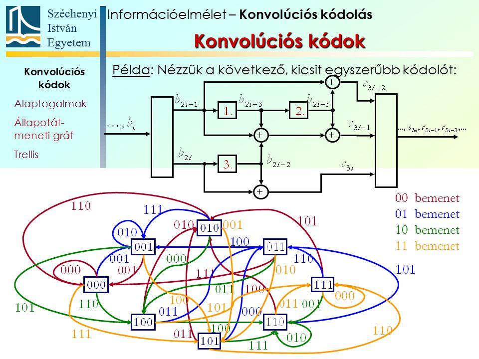 Széchenyi István Egyetem 25 Konvolúciós kódok Alapfogalmak Állapotát- meneti gráf Trellis Polinom- reprezentáció Katasztrofális kódoló Szabad távolság