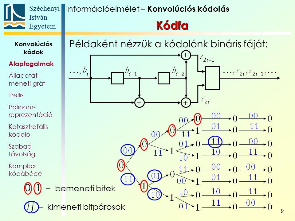Széchenyi István Egyetem 20 Konvolúciós kódok Alapfogalmak Állapotát- meneti gráf Trellis Polinom- reprezentáció Katasztrofális kódoló Szabad távolság Komplex kódábécé Példa: Nézzük a következő kódoló áramkört: A generáló polinom-mátrix: Konvolúciós kódok Információelmélet – Konvolúciós kódolás