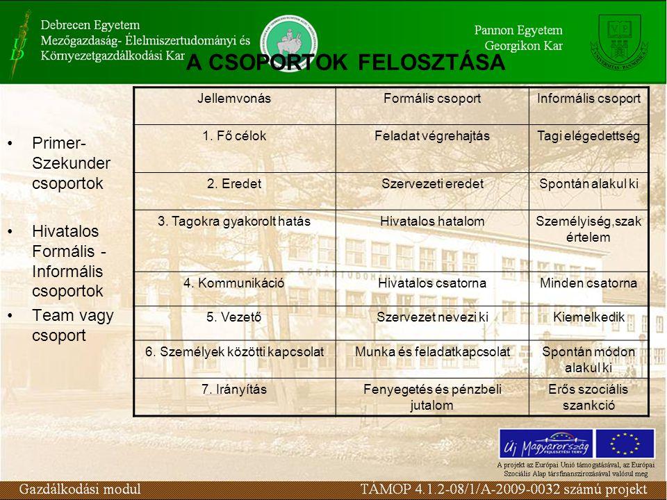 A CSOPORTOK FELOSZTÁSA Primer- Szekunder csoportok Hivatalos Formális - Informális csoportok Team vagy csoport JellemvonásFormális csoportInformális csoport 1.