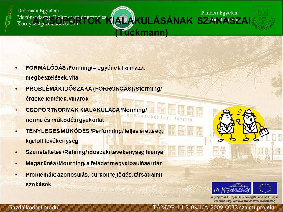 A CSOPORTOK KIALAKULÁSÁNAK SZAKASZAI (Tuckmann) FORMÁLÓDÁS /Forming/ – egyének halmaza, megbeszélések, vita PROBLÉMÁK IDŐSZAKA (FORRONGÁS) /Storming/ érdekellentétek, viharok CSOPORTNORMÁK KIALAKULÁSA /Norming/ norma és működési gyakorlat TÉNYLEGES MŰKÖDÉS /Performing/ teljes érettség, kijelölt tevékenység Szüneteltetés /Retiring/ időszaki tevékenység hiánya Megszűnés /Mourning/ a feladat megvalósulása után Problémák: azonosulás, burkolt fejlődés, társadalmi szokások