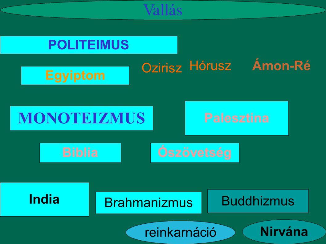 Buddhizmus Vallás Nirvána Ozirisz reinkarnáció Brahmanizmus MONOTEIZMUS POLITEIMUS Egyiptom Ámon-Ré é Hórusz India Palesztina BibliaÓszövetség